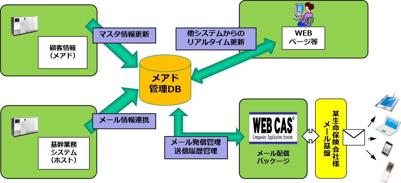 システム概要図